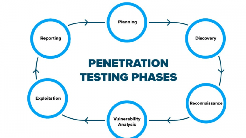 What Is Penetration Testing? Know Each Step of Pentest